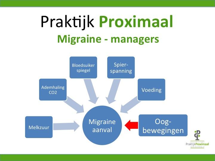 migraine-managers